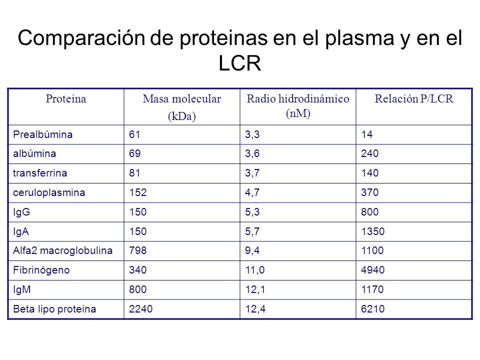 Comparación de proteinas en el plasma y en el LCR ProteinaMasa molecular (kDa) Radio hidrodinámico (nM) Relación P/LCR Prealbúmina613,314 albúmina693,
