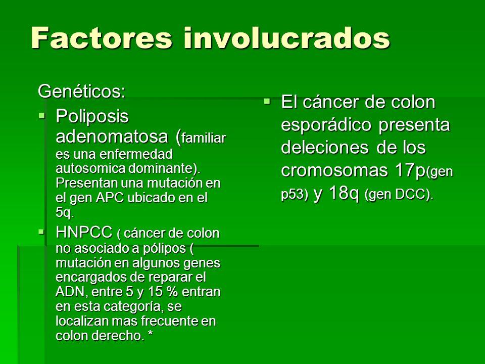 Factores involucrados Genéticos: Poliposis adenomatosa ( familiar es una enfermedad autosomica dominante). Presentan una mutación en el gen APC ubicad