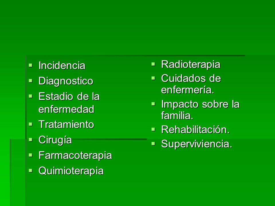 Incidencia Incidencia Diagnostico Diagnostico Estadio de la enfermedad Estadio de la enfermedad Tratamiento Tratamiento Cirugía Cirugía Farmacoterapia