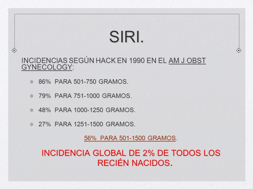 SIRI. INCIDENCIAS SEGÚN HACK EN 1990 EN EL AM J OBST GYNECOLOGY: 86% PARA 501-750 GRAMOS. 79% PARA 751-1000 GRAMOS. 48% PARA 1000-1250 GRAMOS. 27% PAR