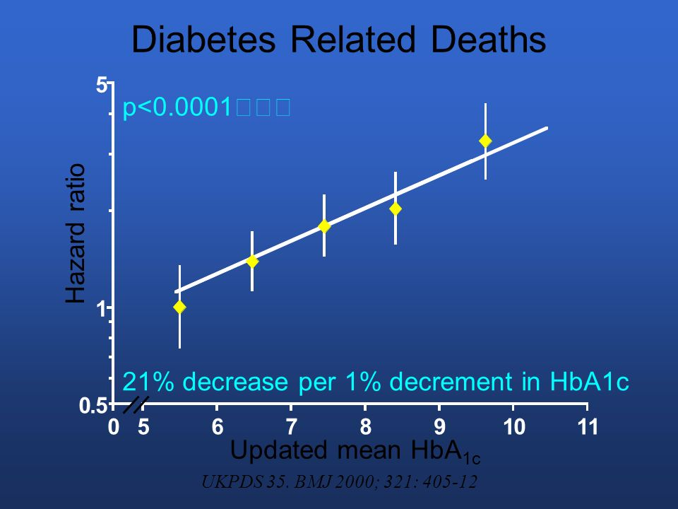 Diabetes Related Deaths 21% decrease per 1% decrement in HbA1c p<0.0001 0.5 1 5 0567891011 Updated mean HbA 1c Hazard ratio UKPDS 35.
