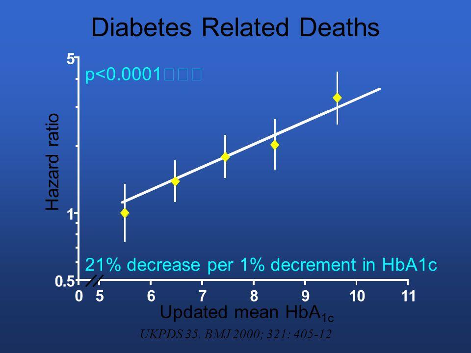 All Cause Mortality 14% decrease per 1% decrement in HbA1c p<0.0001 0.5 1 5 0567891011 Updated mean HbA 1c Hazard ratio UKPDS 35.