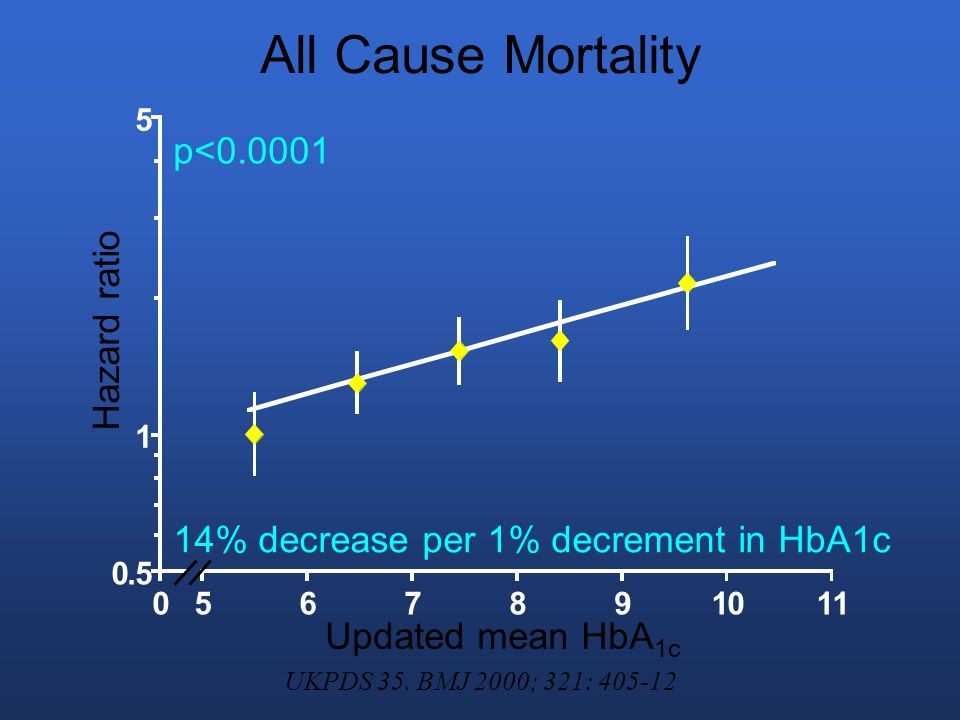 All Cause Mortality 14% decrease per 1% decrement in HbA1c p<0.0001 0.5 1 5 0567891011 Updated mean HbA 1c Hazard ratio UKPDS 35.