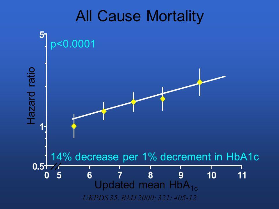 Microvascular Endpoints 0.5 1 10 15 0567891011 37% decrease per 1% decrement in HbA1c p<0.0001 Updated mean HbA 1c Hazard ratio UKPDS 35.