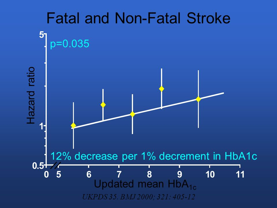 Fatal and Non-Fatal Stroke 0.5 1 5 0567891011 12% decrease per 1% decrement in HbA1c p=0.035 Updated mean HbA 1c Hazard ratio UKPDS 35.
