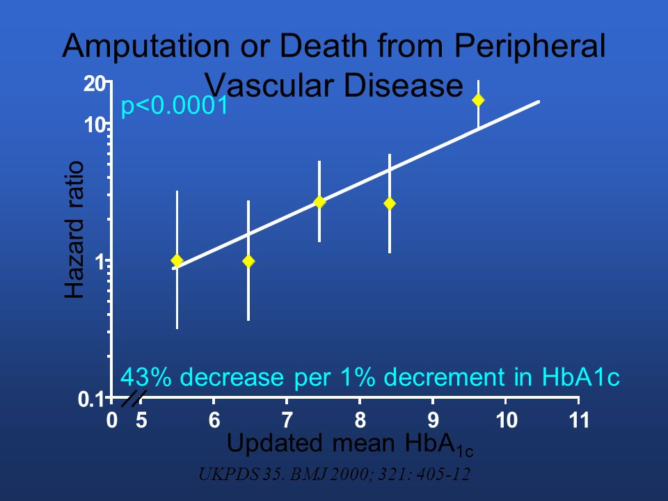 Amputation or Death from Peripheral Vascular Disease 0.1 1 10 20 0567891011 43% decrease per 1% decrement in HbA1c p<0.0001 Updated mean HbA 1c Hazard ratio UKPDS 35.