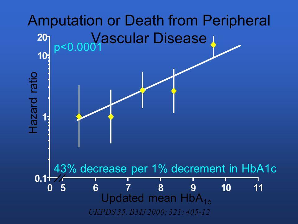 Metformina No afecta la secreción plasmática.No es activa en ausencia de insulina.