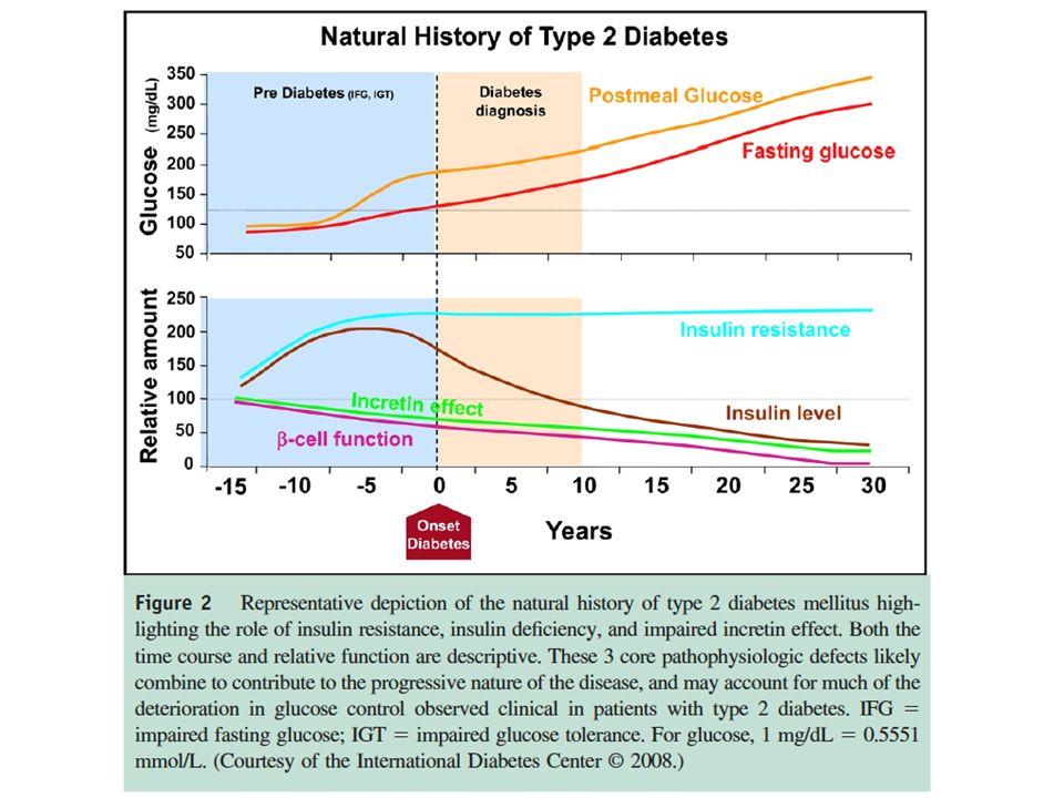 Inhibidores de α- Glucosidasas Disminuyen la elevación posprandial de glicemia en un 20% Disminuyen la dosis de HO y los niveles de HbA 1c.