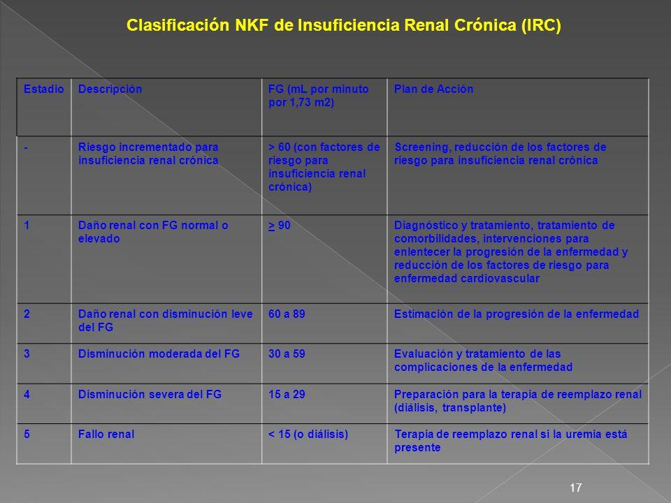 17 Clasificación NKF de Insuficiencia Renal Crónica (IRC) EstadioDescripciónFG (mL por minuto por 1,73 m2) Plan de Acción -Riesgo incrementado para in