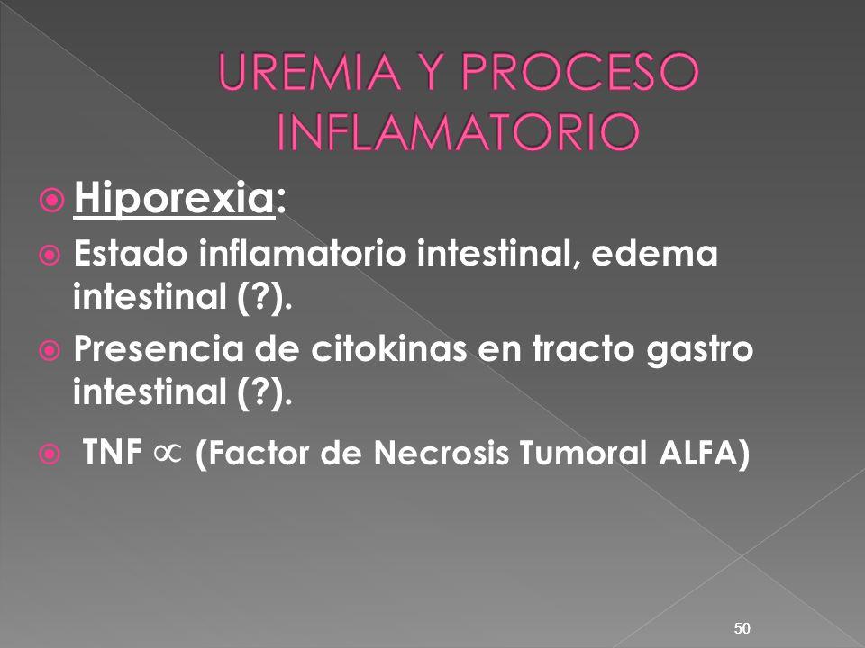 50 Hiporexia: Estado inflamatorio intestinal, edema intestinal (?). Presencia de citokinas en tracto gastro intestinal (?). TNF (Factor de Necrosis Tu