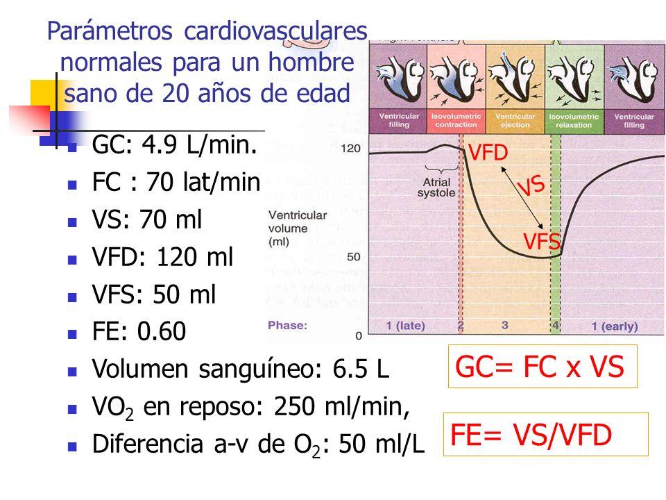 GC: 4.9 L/min. FC : 70 lat/min VS: 70 ml VFD: 120 ml VFS: 50 ml FE: 0.60 Volumen sanguíneo: 6.5 L VO 2 en reposo: 250 ml/min, Diferencia a-v de O 2 :