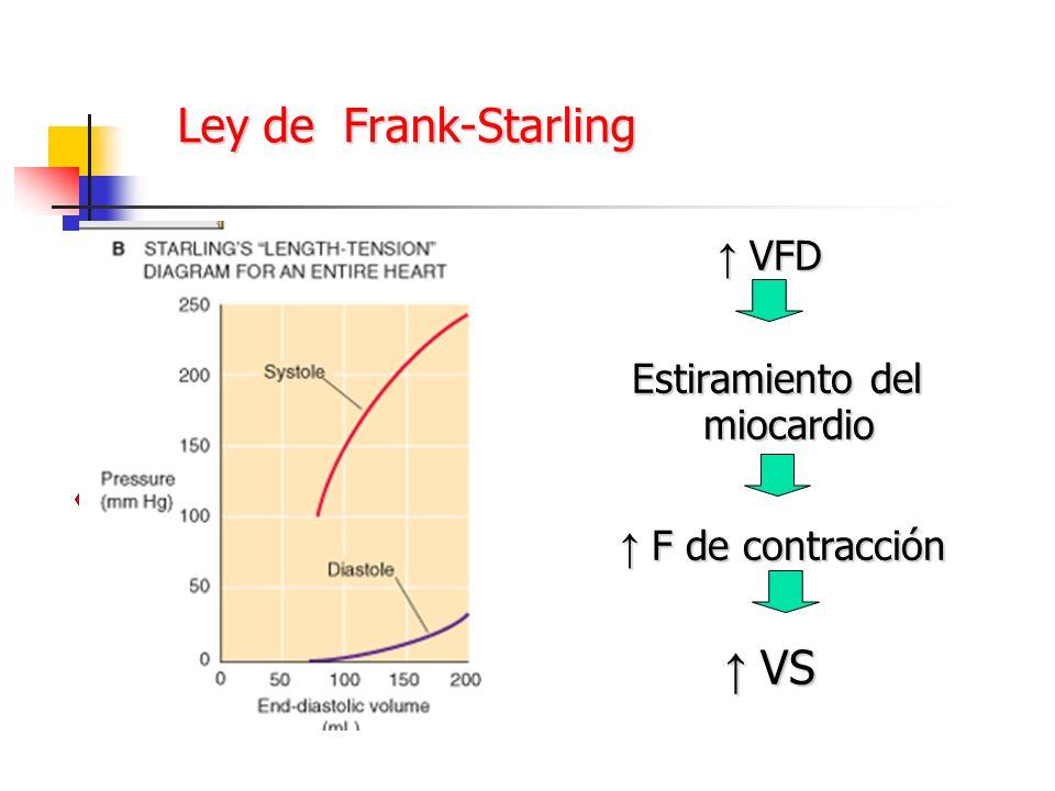 Ley de Frank-Starling VFD VFD Estiramiento del miocardio Estiramiento del miocardio F de contracción F de contracción VS VS