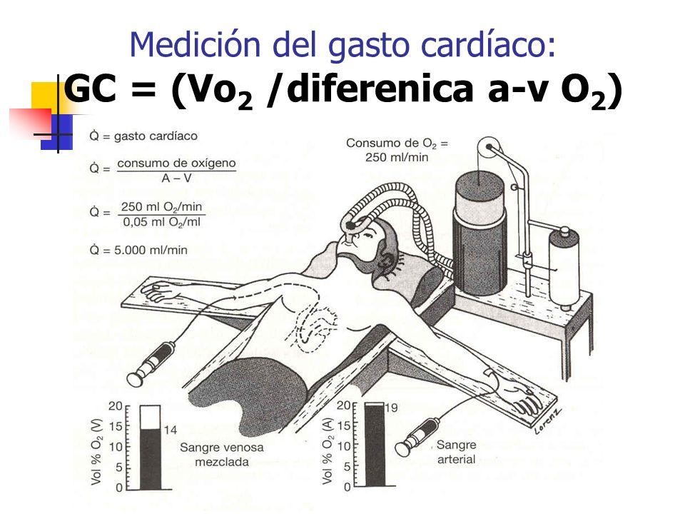 Medición del gasto cardíaco: GC = (Vo 2 /diferenica a-v O 2 )