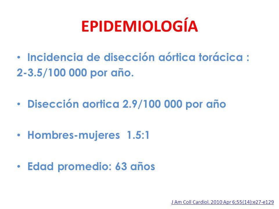 EPIDEMIOLOGÍA Incidencia de disección aórtica torácica : 2-3.5/100 000 por año. Disección aortica 2.9/100 000 por año Hombres-mujeres 1.5:1 Edad prome