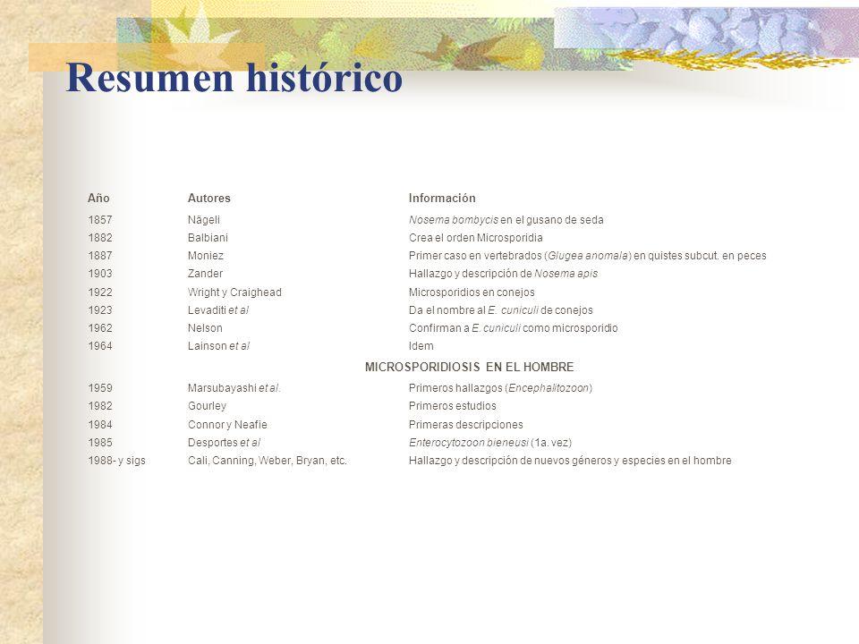 Resumen histórico AñoAutoresInformación 1857NägeliNosema bombycis en el gusano de seda 1882BalbianiCrea el orden Microsporidia 1887MoniezPrimer caso e
