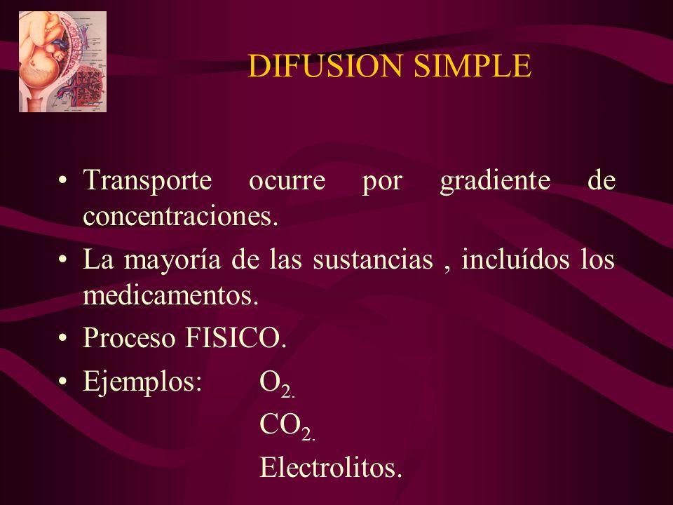 DIFUSION SIMPLE Transporte ocurre por gradiente de concentraciones. La mayoría de las sustancias, incluídos los medicamentos. Proceso FISICO. Ejemplos