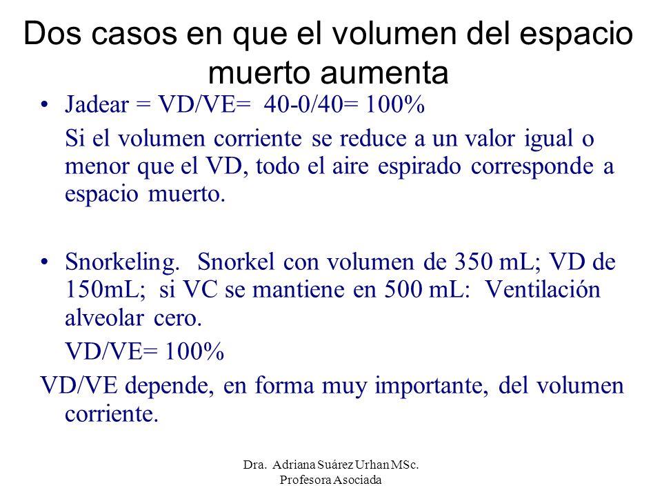 Jadear = VD/VE= 40-0/40= 100% Si el volumen corriente se reduce a un valor igual o menor que el VD, todo el aire espirado corresponde a espacio muerto