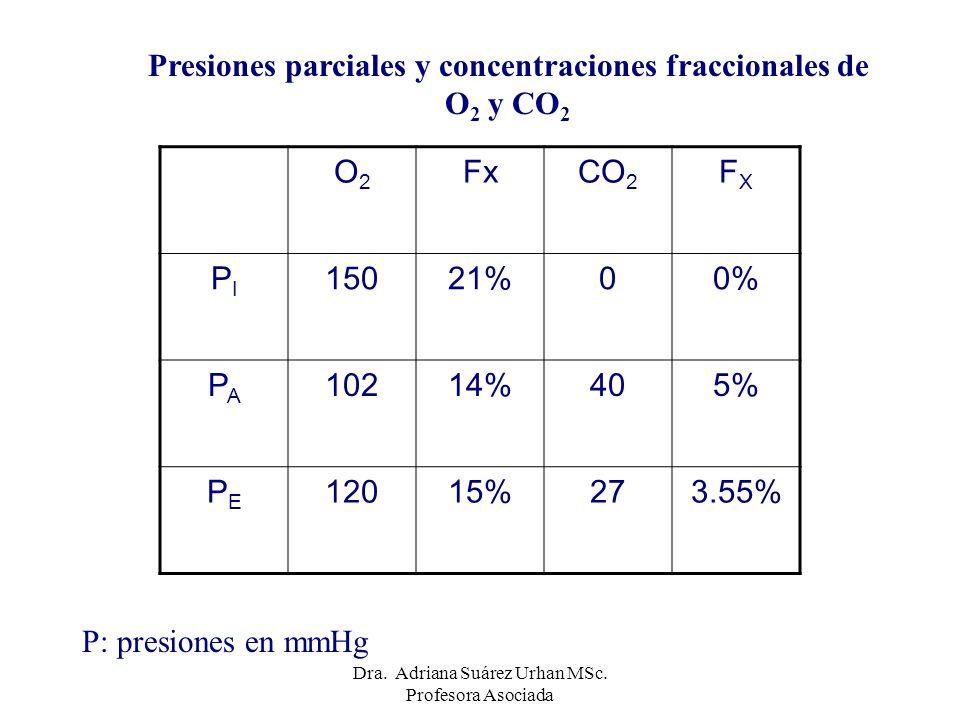O2O2 FxCO 2 FXFX PIPI 15021%00% PAPA 10214%405% PEPE 12015%273.55% P: presiones en mmHg Presiones parciales y concentraciones fraccionales de O 2 y CO