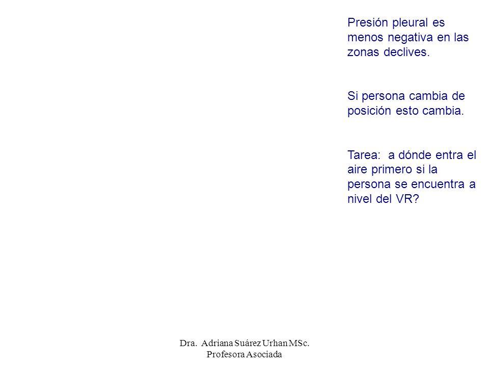 Presión pleural es menos negativa en las zonas declives. Si persona cambia de posición esto cambia. Tarea: a dónde entra el aire primero si la persona
