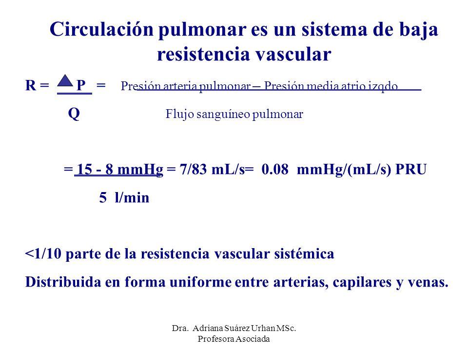 Circulación pulmonar es un sistema de baja resistencia vascular R = P = Presión arteria pulmonar – Presión media atrio izqdo. Q Flujo sanguíneo pulmon