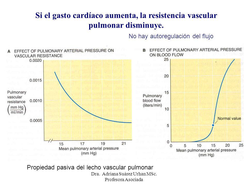 Si el gasto cardíaco aumenta, la resistencia vascular pulmonar disminuye. No hay autoregulación del flujo Propiedad pasiva del lecho vascular pulmonar