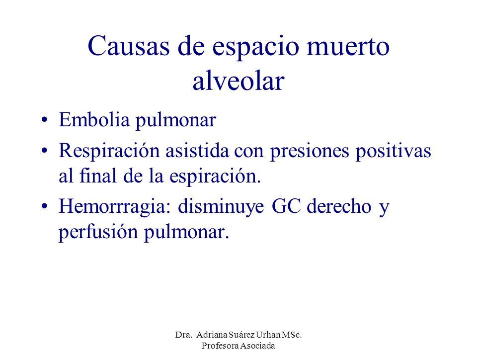 Causas de espacio muerto alveolar Embolia pulmonar Respiración asistida con presiones positivas al final de la espiración. Hemorrragia: disminuye GC d
