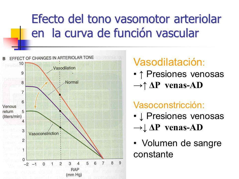 Efecto del tono vasomotor arteriolar en la curva de función vascular Vasodilatación : Presiones venosas ΔP venas-AD Vasoconstricción: Presiones venosa