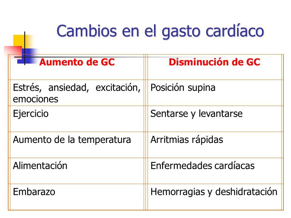 Cambios en el gasto cardíaco Aumento de GCDisminución de GC Estrés, ansiedad, excitación, emociones Posición supina EjercicioSentarse y levantarse Aum