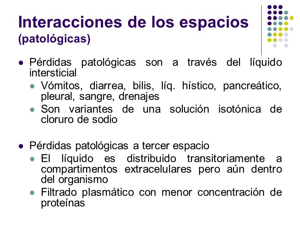 Interacciones de los espacios (patológicas) Pérdidas patológicas son a través del líquido intersticial Vómitos, diarrea, bilis, líq. hístico, pancreát