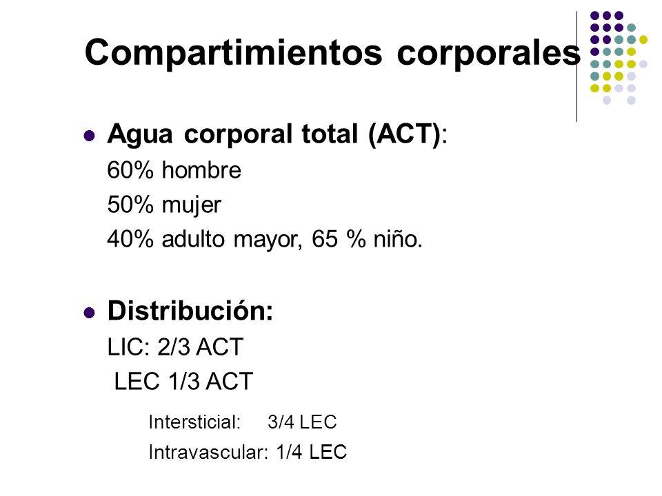Compartimientos corporales Agua corporal total (ACT): 60% hombre 50% mujer 40% adulto mayor, 65 % niño. Distribución: LIC: 2/3 ACT LEC 1/3 ACT Interst