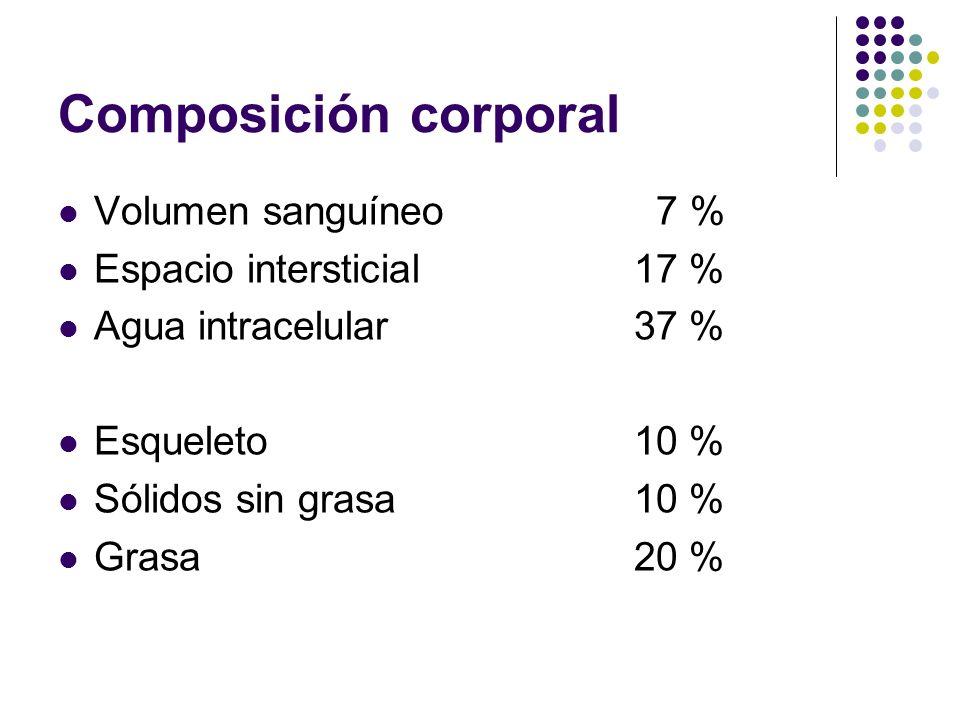 Composición corporal Volumen sanguíneo 7 % Espacio intersticial17 % Agua intracelular37 % Esqueleto10 % Sólidos sin grasa10 % Grasa20 %