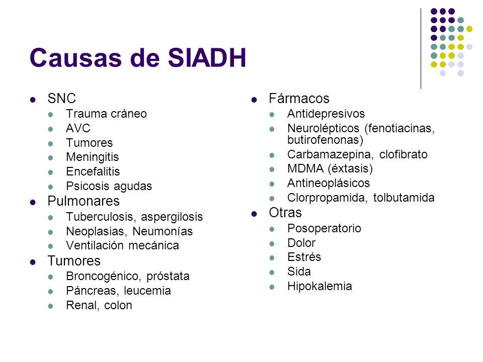Causas de SIADH SNC Trauma cráneo AVC Tumores Meningitis Encefalitis Psicosis agudas Pulmonares Tuberculosis, aspergilosis Neoplasias, Neumonías Venti