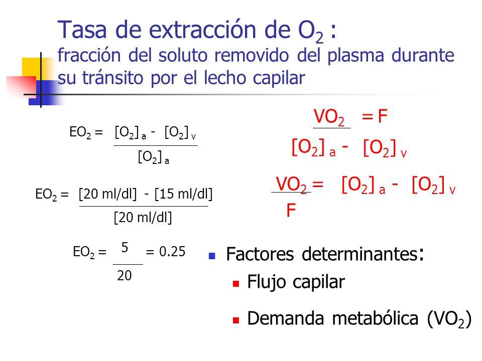 Tasa de extracción de O 2 : fracción del soluto removido del plasma durante su tránsito por el lecho capilar Factores determinantes : Flujo capilar De