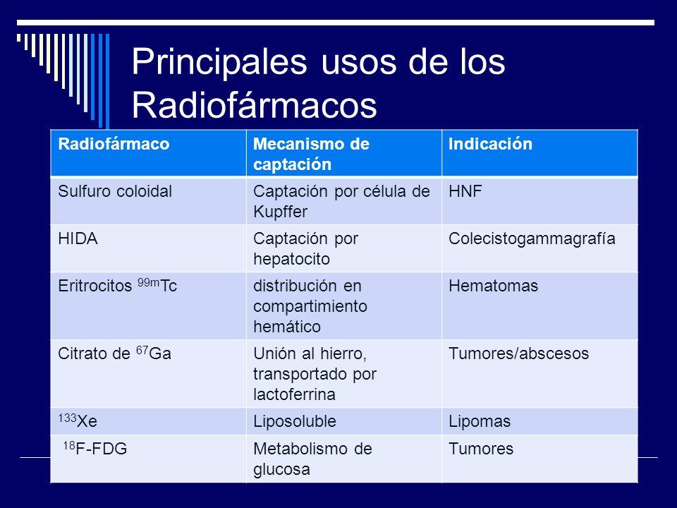 Principales usos de los Radiofármacos RadiofármacoMecanismo de captación Indicación Sulfuro coloidalCaptación por célula de Kupffer HNF HIDACaptación
