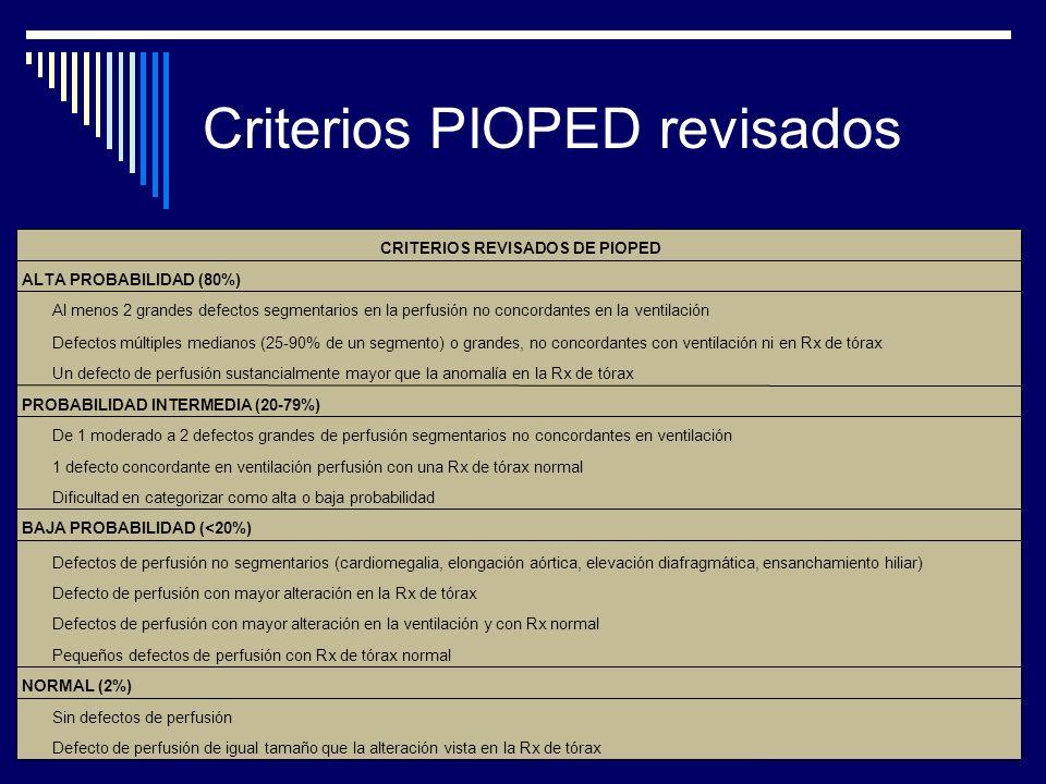CRITERIOS REVISADOS DE PIOPED ALTA PROBABILIDAD (80%) Al menos 2 grandes defectos segmentarios en la perfusión no concordantes en la ventilación Defec