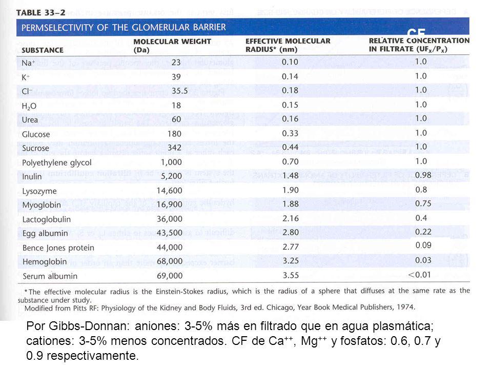 Por Gibbs-Donnan: aniones: 3-5% más en filtrado que en agua plasmática; cationes: 3-5% menos concentrados. CF de Ca ++, Mg ++ y fosfatos: 0.6, 0.7 y 0