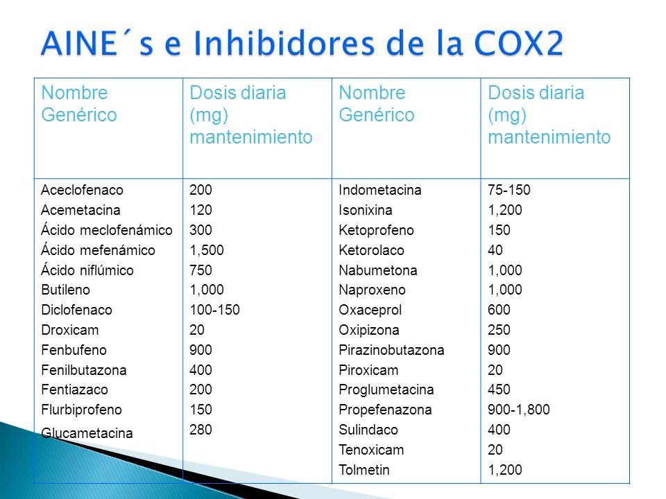 Nombre Genérico Dosis diaria (mg) mantenimiento Nombre Genérico Dosis diaria (mg) mantenimiento Aceclofenaco Acemetacina Ácido meclofenámico Ácido mef