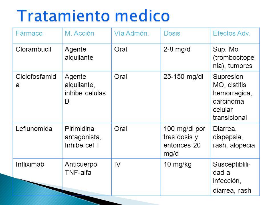 FármacoM. AcciónVía Admón.DosisEfectos Adv. ClorambucilAgente alquilante Oral2-8 mg/dSup. Mo (trombocitope nia), tumores Ciclofosfamid a Agente alquil