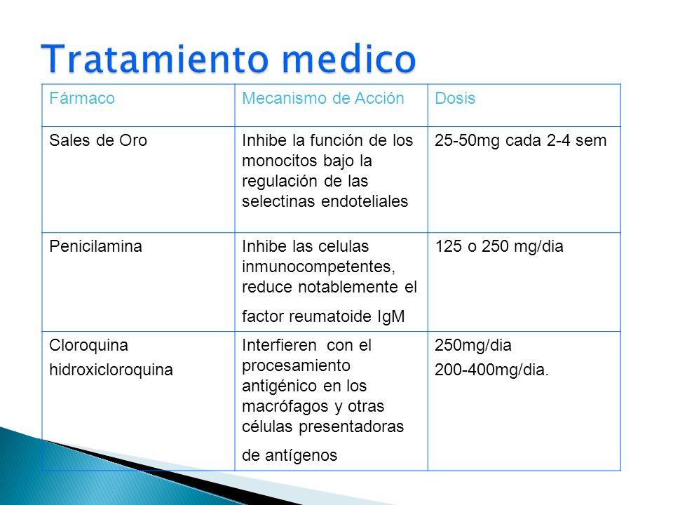 FármacoMecanismo de AcciónDosis Sales de OroInhibe la función de los monocitos bajo la regulación de las selectinas endoteliales 25-50mg cada 2-4 sem