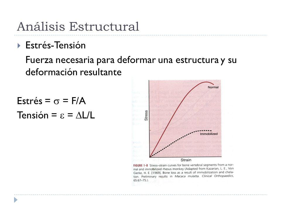 Análisis Estructural Estrés-Tensión Fuerza necesaria para deformar una estructura y su deformación resultante Estrés = = F/A Tensión = = L/L