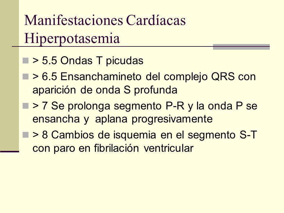 Manifestaciones Cardíacas Hiperpotasemia > 5.5 Ondas T picudas > 6.5 Ensanchamineto del complejo QRS con aparición de onda S profunda > 7 Se prolonga