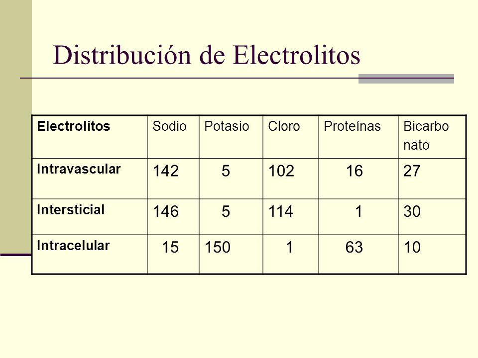 Distribución de Electrolitos ElectrolitosSodioPotasioCloroProteínasBicarbo nato Intravascular 142 5102 1627 Intersticial 146 5114 130 Intracelular 151
