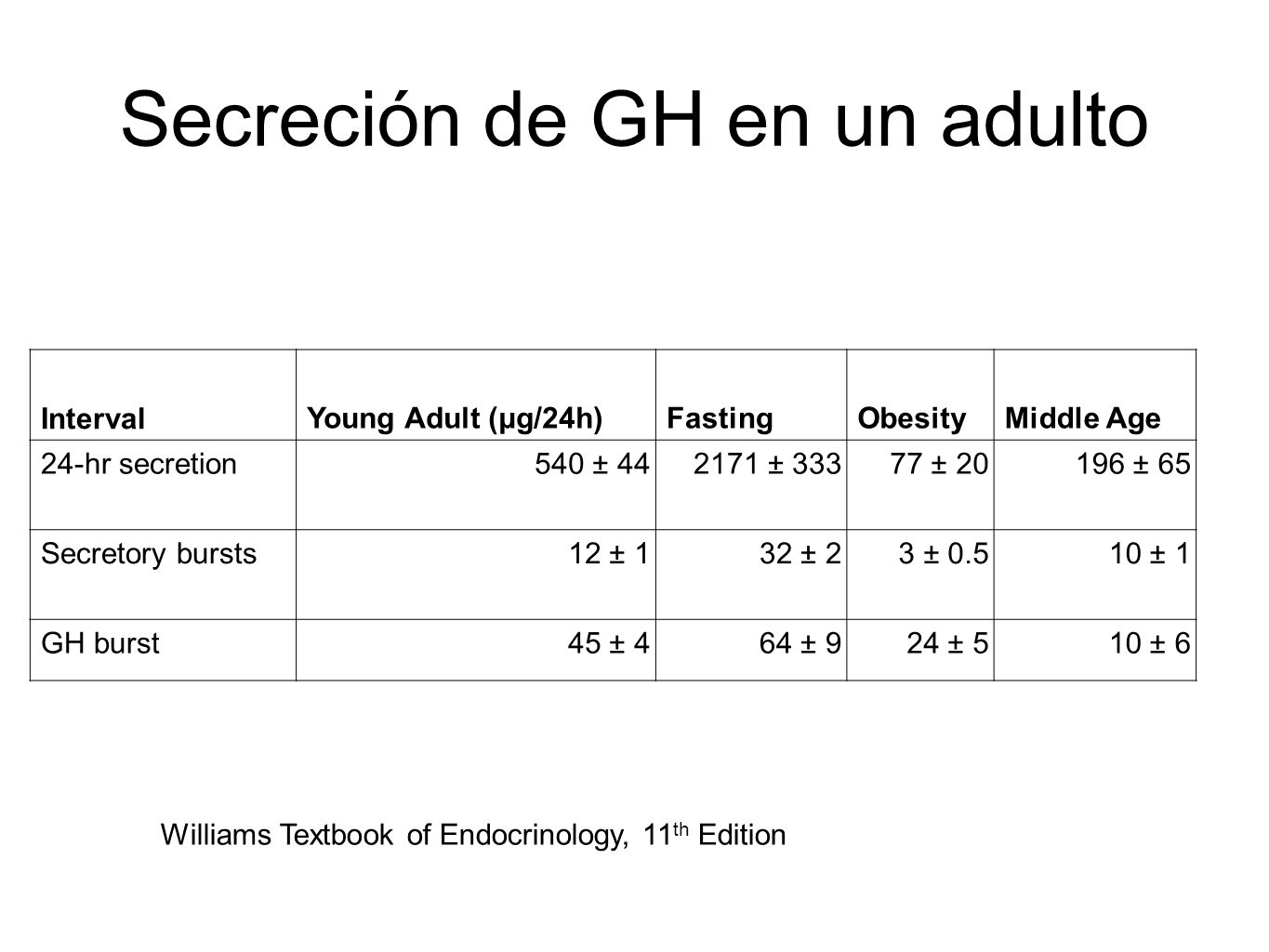 Secreción de GH en un adulto IntervalYoung Adult (μg/24h)FastingObesityMiddle Age 24-hr secretion540 ± 442171 ± 33377 ± 20196 ± 65 Secretory bursts12