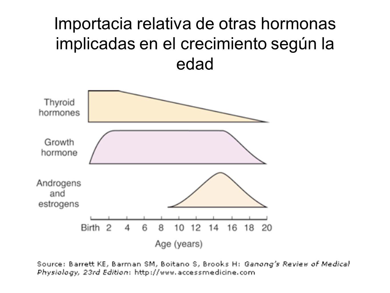 Importacia relativa de otras hormonas implicadas en el crecimiento según la edad