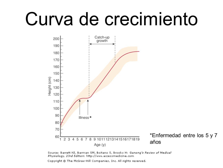 Curva de crecimiento *Enfermedad entre los 5 y 7 años *