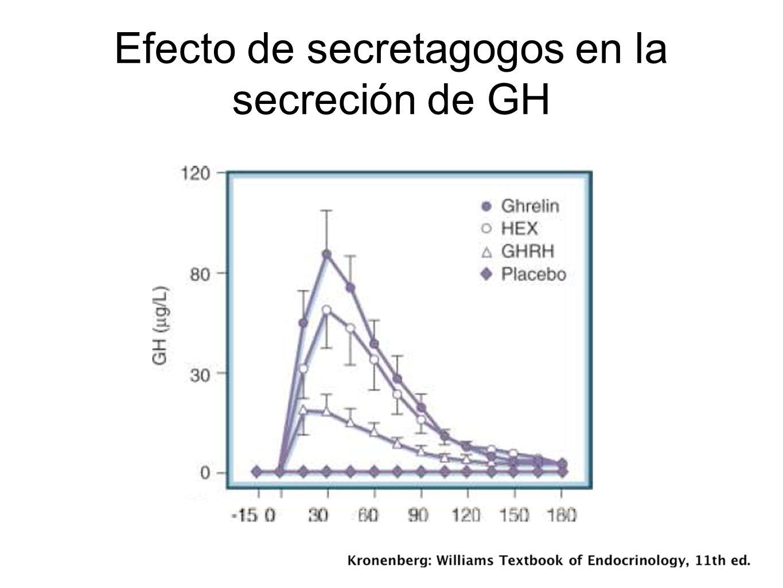 Efecto de secretagogos en la secreción de GH