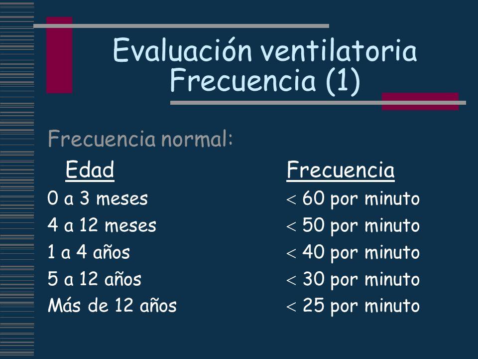 Evaluación ventilatoria Frecuencia (1) Frecuencia normal: EdadFrecuencia 0 a 3 meses 60 por minuto 4 a 12 meses 50 por minuto 1 a 4 años 40 por minuto