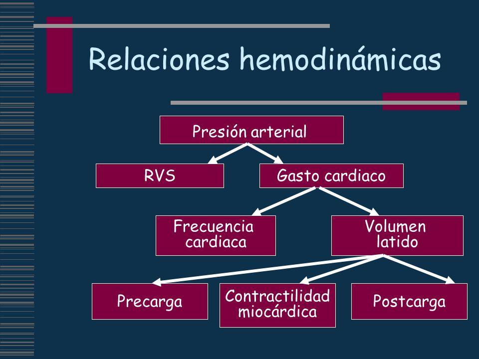 Relaciones hemodinámicas Presión arterial RVSGasto cardiaco Volumen latido Frecuencia cardiaca Precarga Contractilidad miocárdica Postcarga