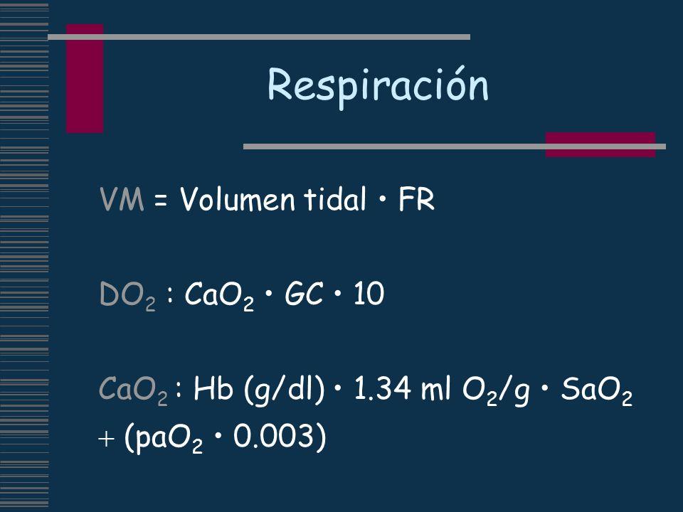 Respiración VM = Volumen tidal FR DO 2 : CaO 2 GC 10 CaO 2 : Hb (g/dl) 1.34 ml O 2 /g SaO 2 (paO 2 0.003)