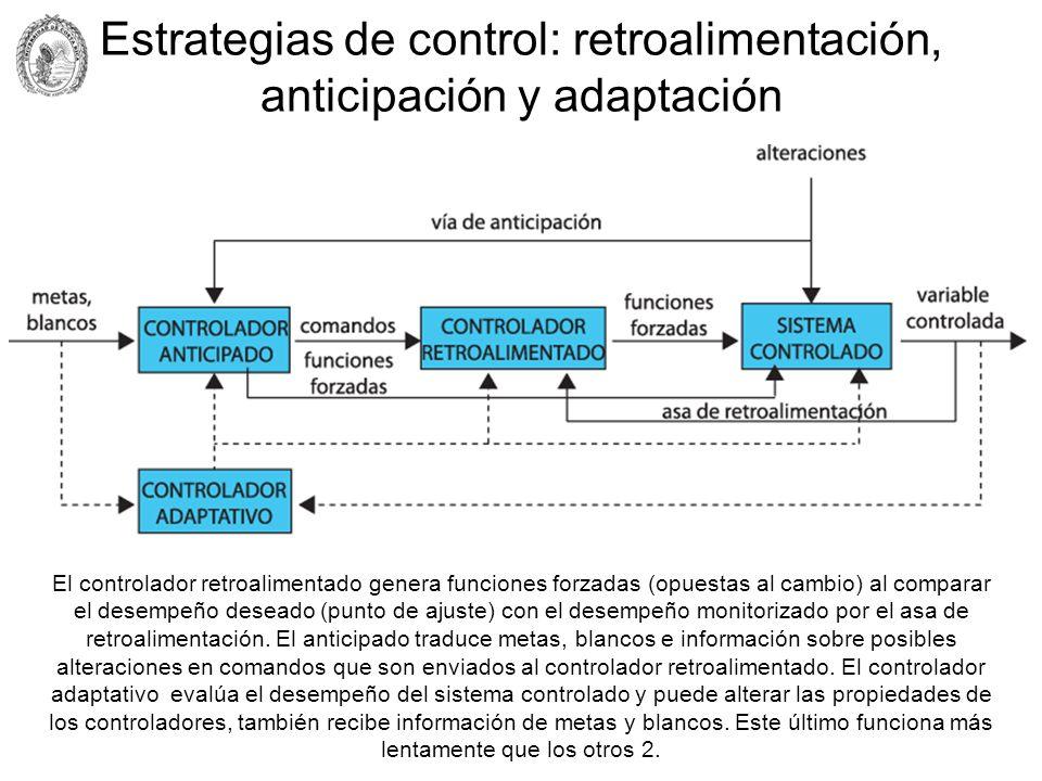 Estrategias de control: retroalimentación, anticipación y adaptación El controlador retroalimentado genera funciones forzadas (opuestas al cambio) al